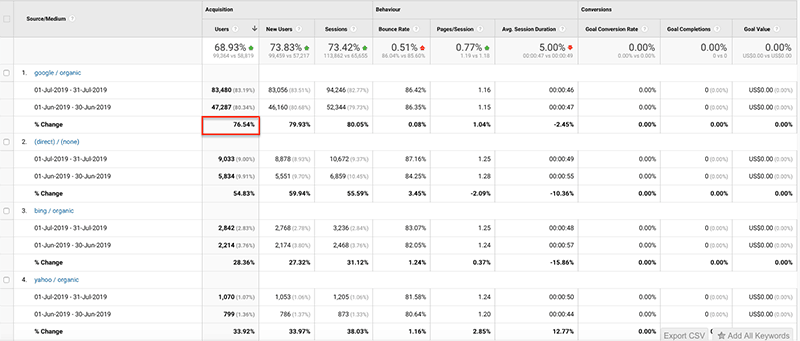 Content Audit Results - doubling organic traffic