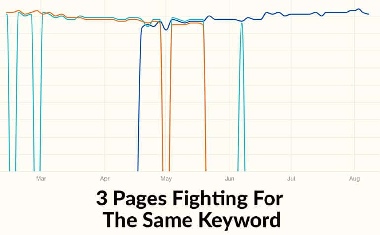 Example of keyword cannibalization issues